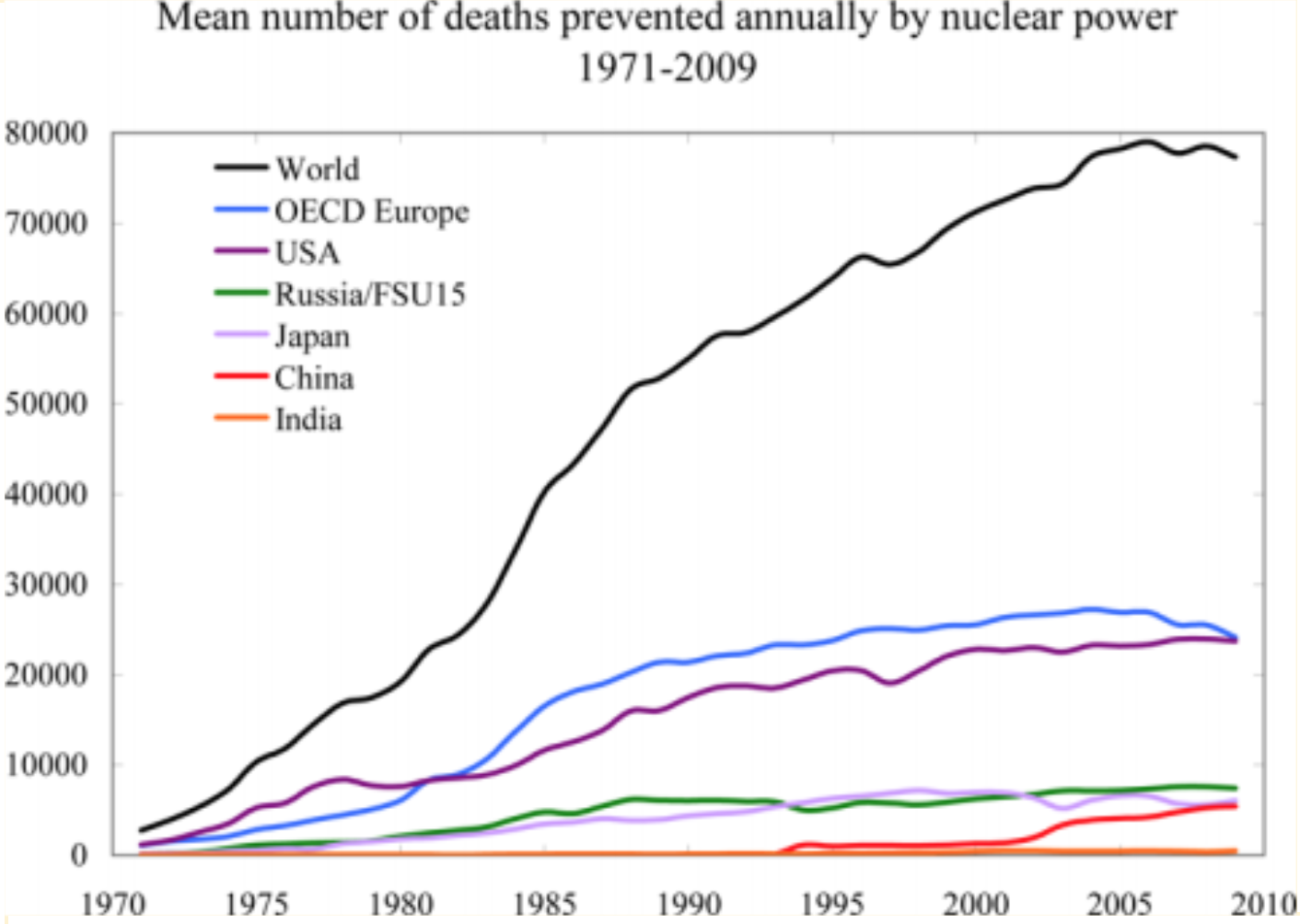 The 4th Generation Dr James Hansen Nuclear Power Has Contributed Energy Plant Diagram Team Applied Mortality Data Analysis To World As A Whole Oecd Europe And Five Most Polluting Countries Chinaus India Russia Japan
